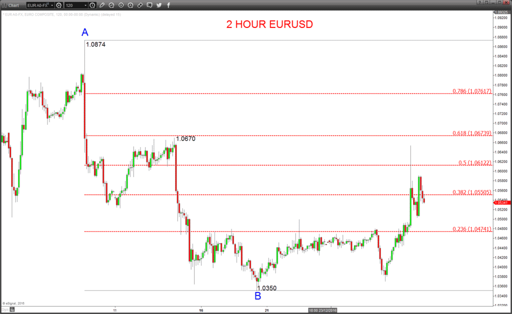 2 Hour EURUSD