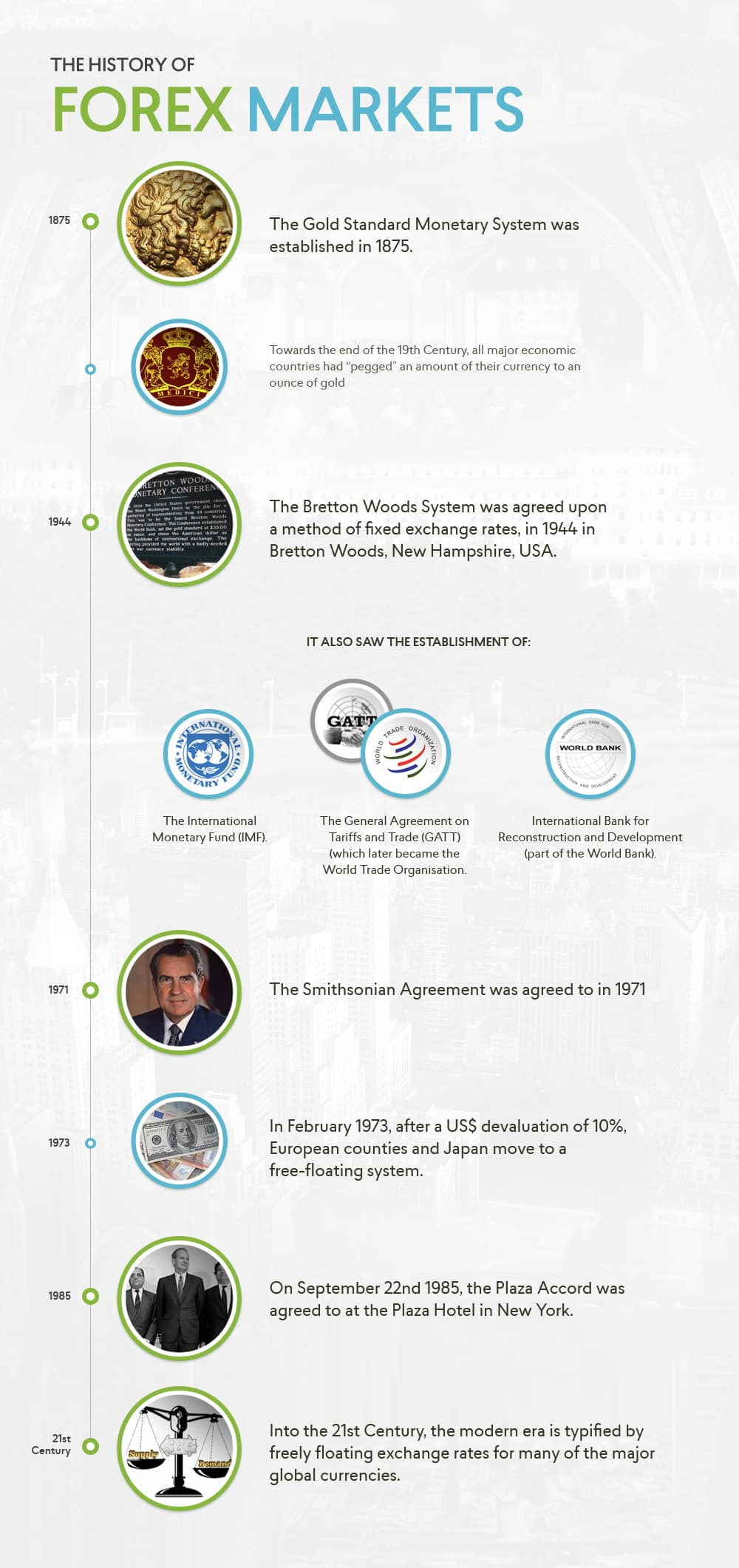History of Forex Markets