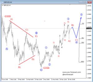 4h gbpusd chart