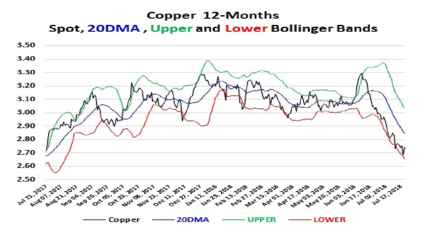 Copper 12-Mth Bollinger 23-07-18