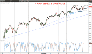 S&P 500 e-mini future