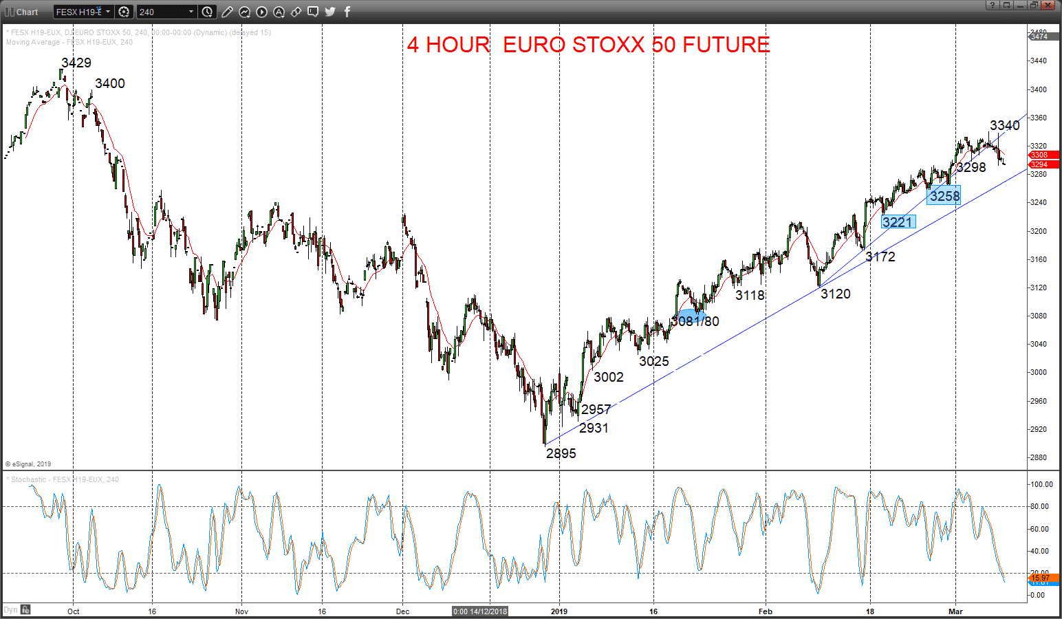 EuroStoxx50 Chart 2019-03-08