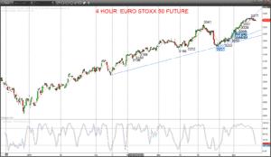 EUROSTOXX Chart