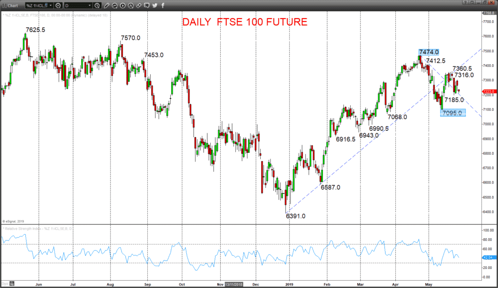 FTSE Chart 2019-05-28