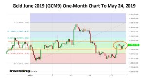Gold-One-Month-26-05-19