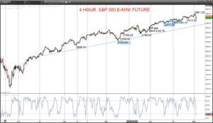 S&P 500 Chart 2019-05-02
