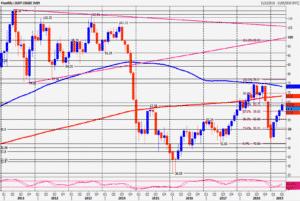 WTI Crude Oil Chart 25th July