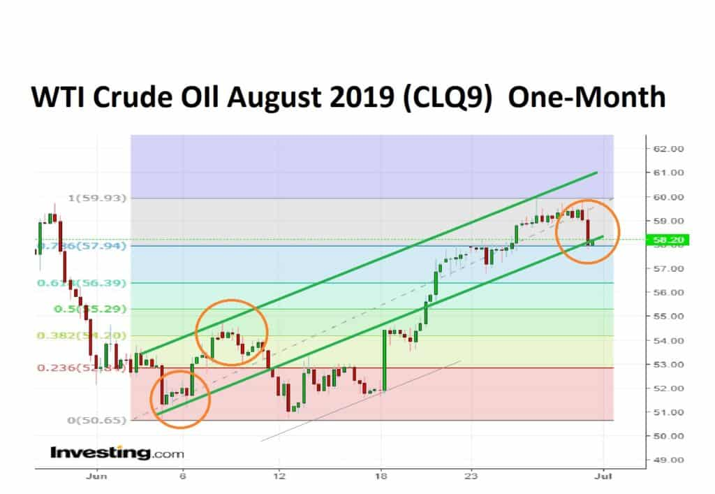WTI Crude Oil August 2019 One-Month