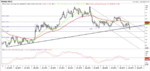HGc2 Copper Chart