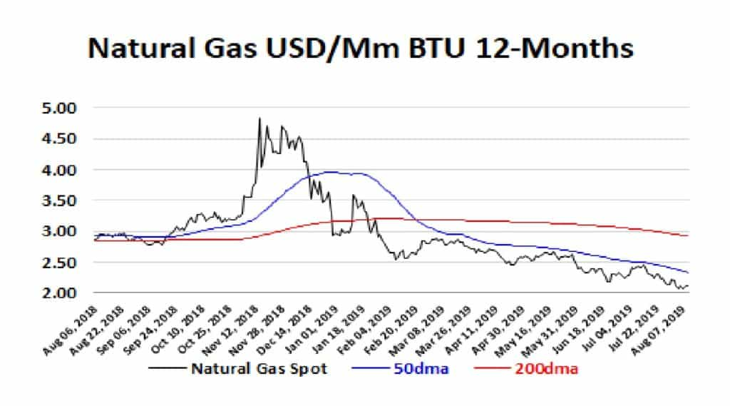 Natural Gas USD/Mm BTU 12 months