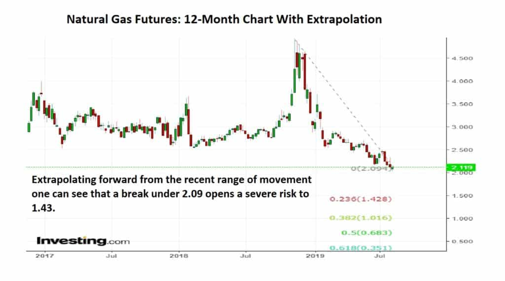 Natural Gas Futures: 12-Month Chart With Extrapolation