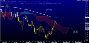 Daily EUR chart