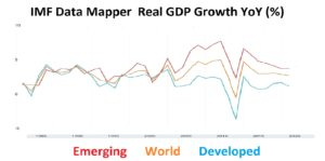 IMF Global Growth
