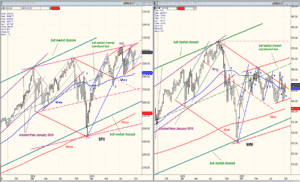 S&P 500 index