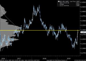 GBPUSD Chart 2019-10-24