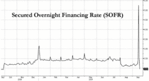 secured overnight financing rate