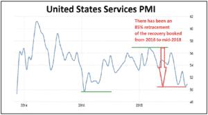 United States Services PMI