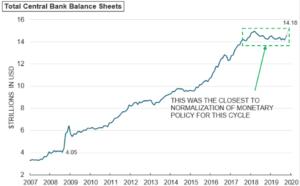 Total central bank balance sheets