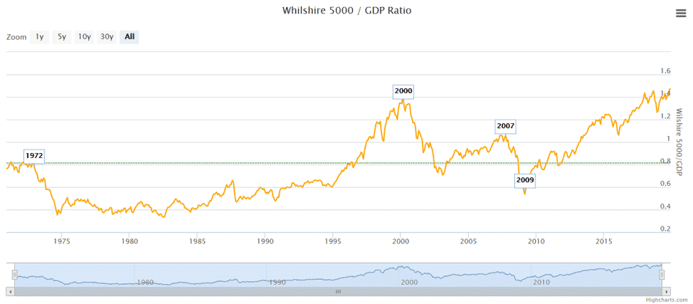 Whilshire 5000 GDP ratio