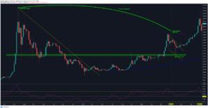 bitcoin second halving