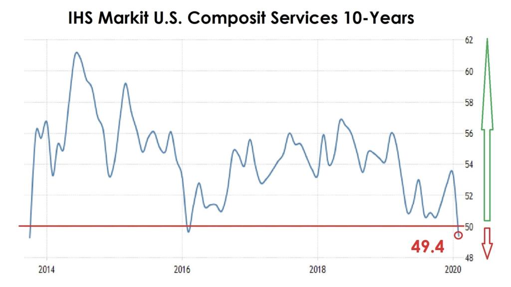 IHS Markit U.S. Composit Graph