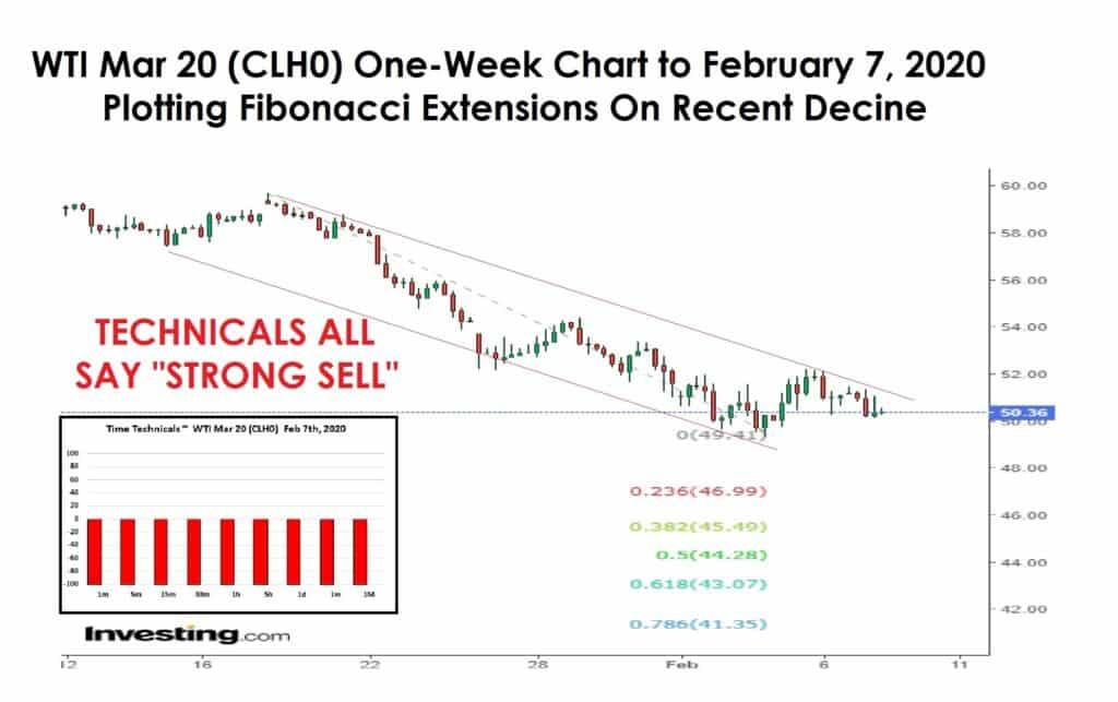 WTI one week chart