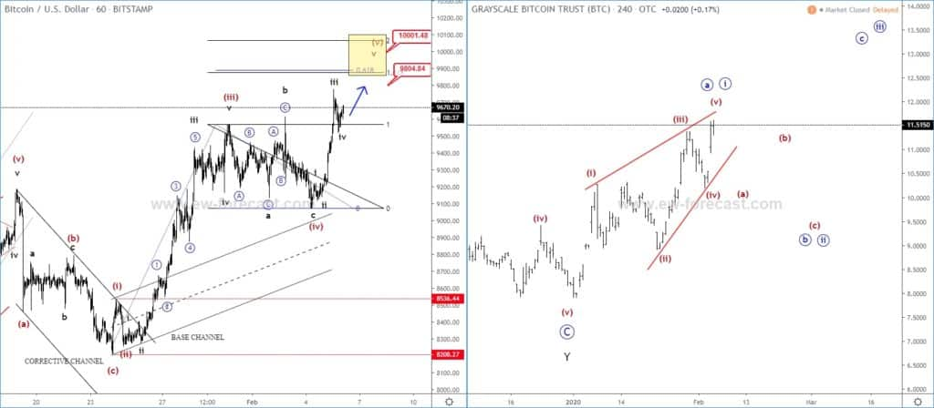 BTCUSD and GBTC ( Grayscale Bitcoin Investment Trust) charts