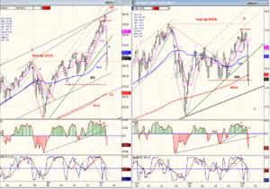 SPX- IWM weekly charts