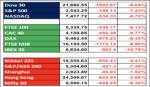 Major Equity Market Levels