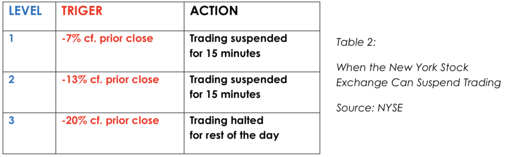 When NY Stock exchange can suspend trading
