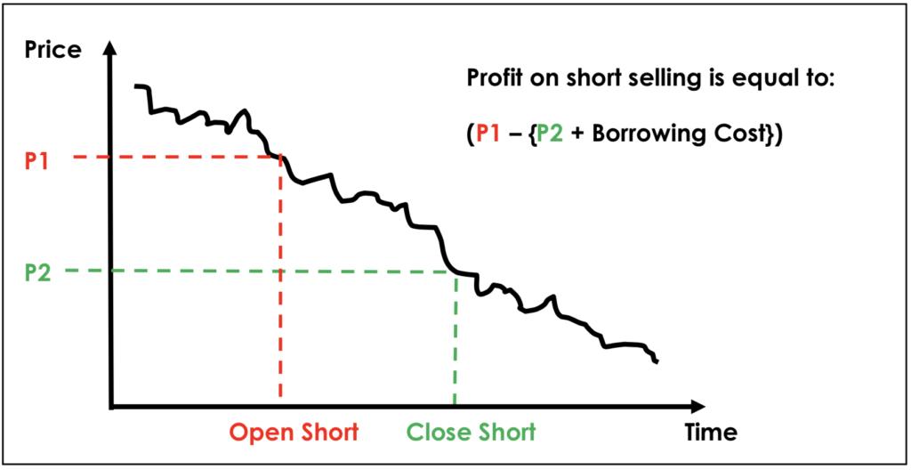 Profit on short selling