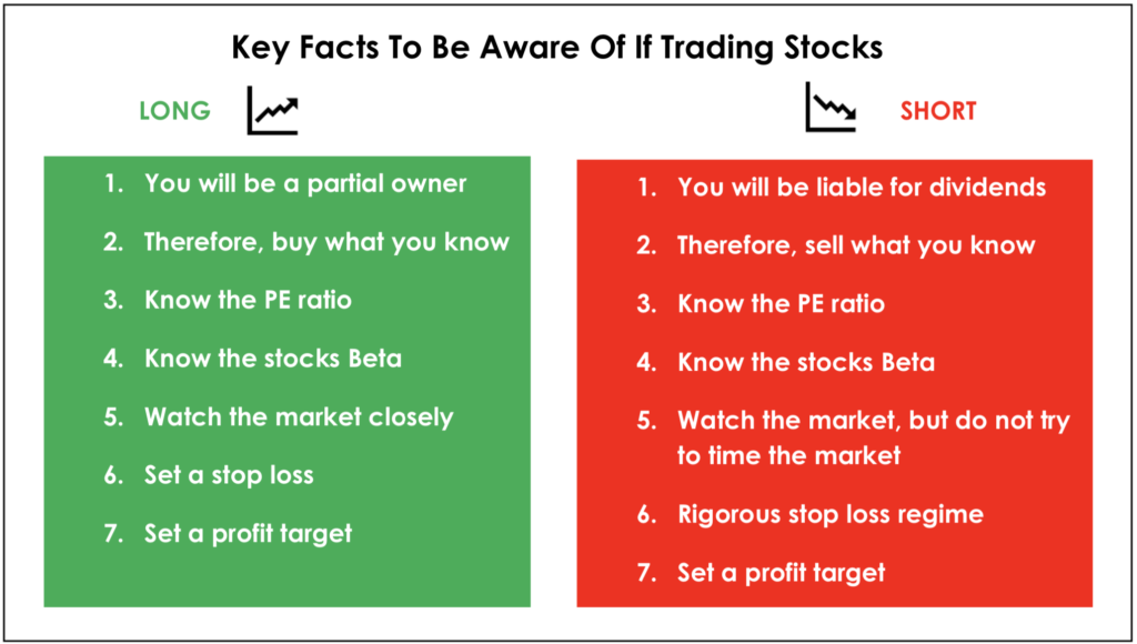 Key facts when trading stocks