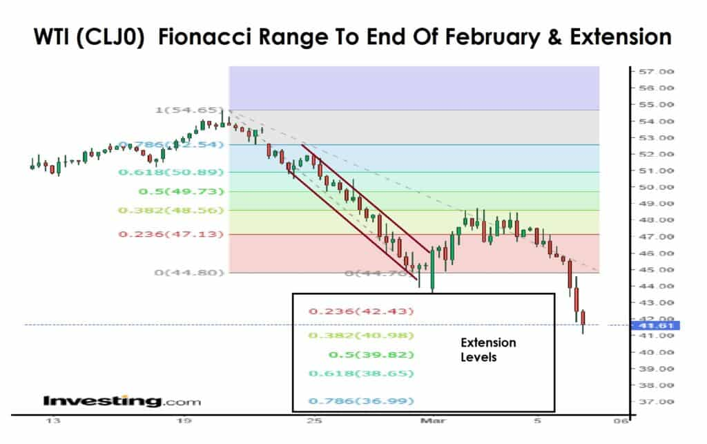 Fibonacci and Extension