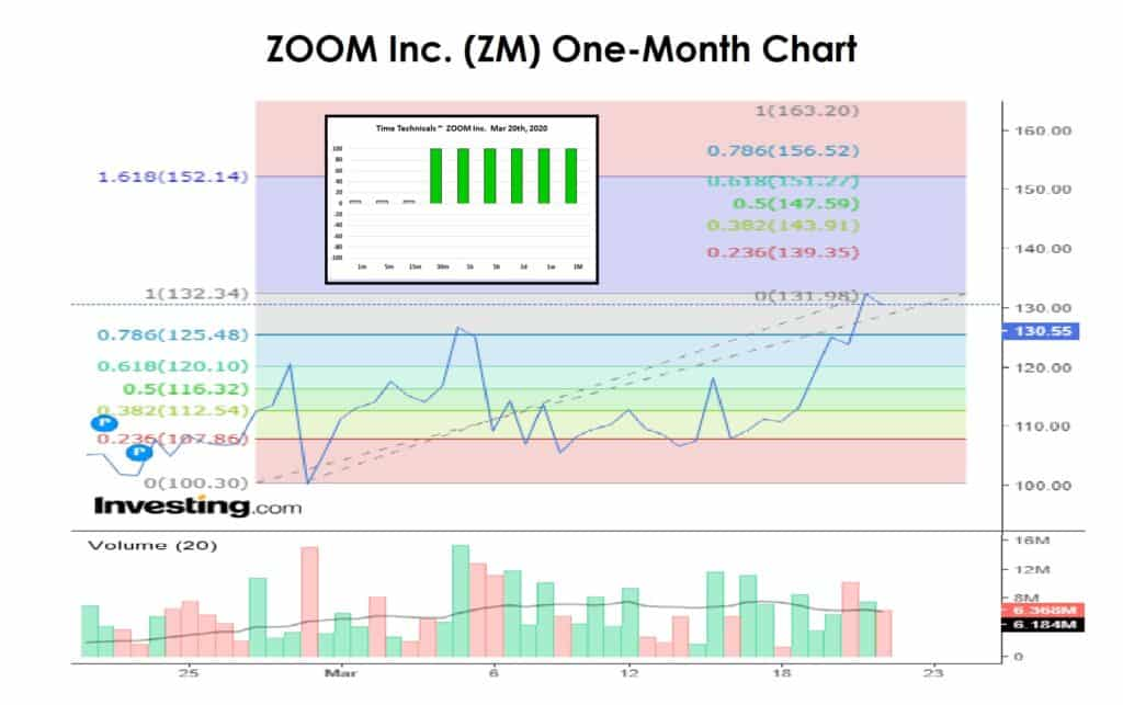 ZOOM inc one month chart