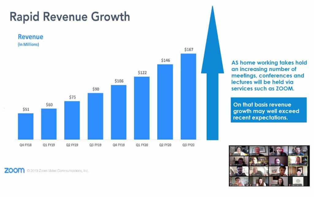 Zoom revenue growth