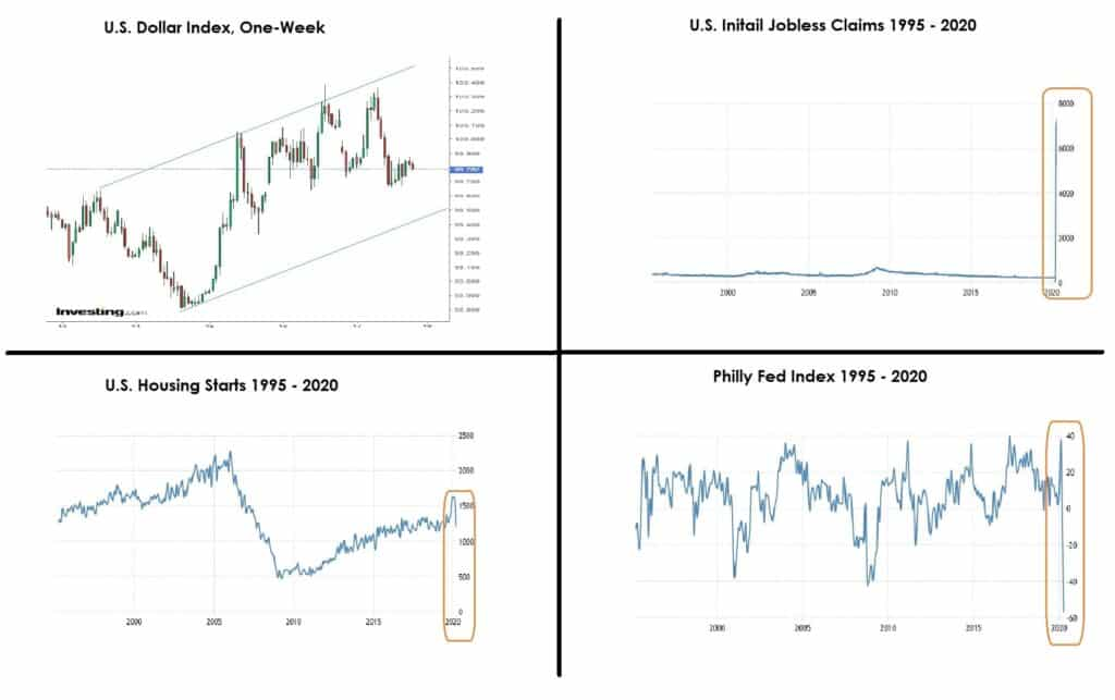 Four charts