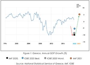 Greece annual GDP growth