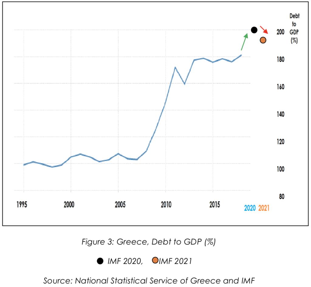 Greece Debt to GDP
