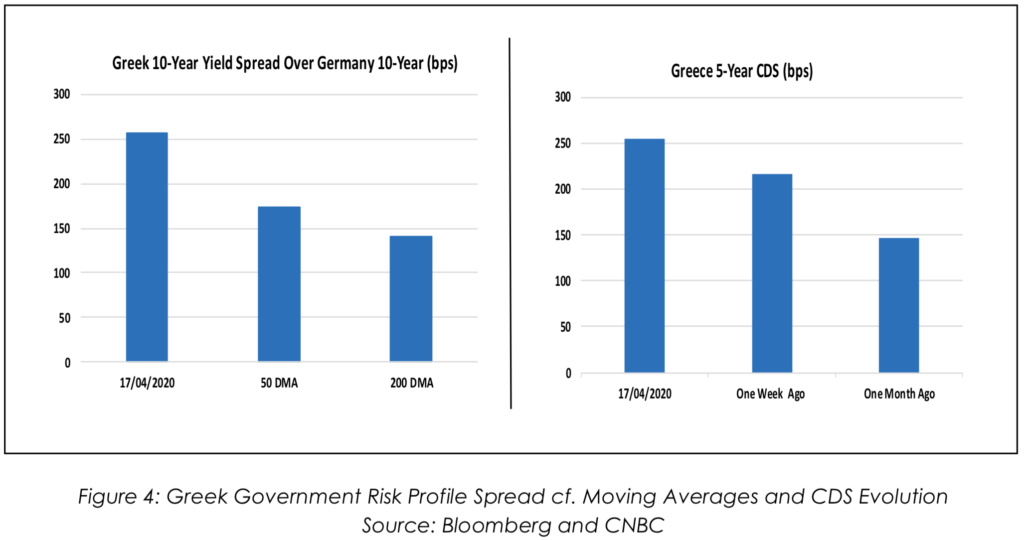 Greek Government Risk Profile Spread cf. Moving Averages and CDS Evolution