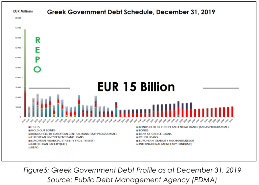 Greek Government Debt Profile as at December 31, 2019