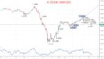 GBPUSD Chart 2020-04-22
