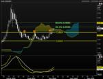 EURGBP Chart