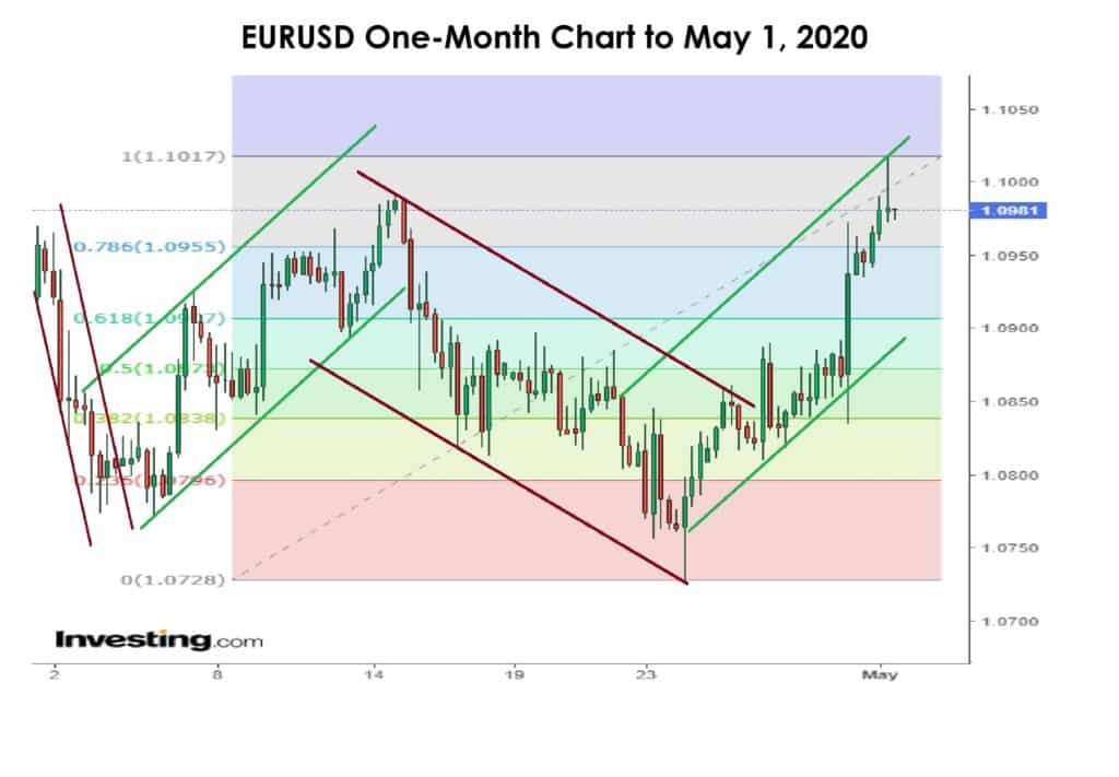 EURUSD one month chart