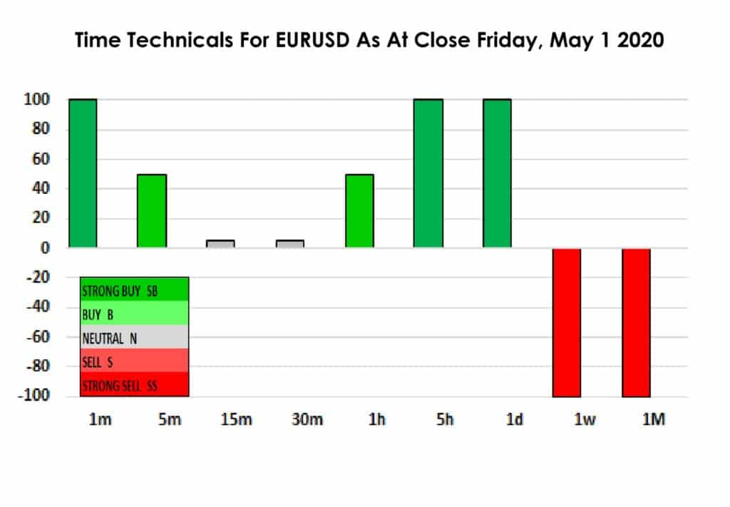Time technicals EURUSD