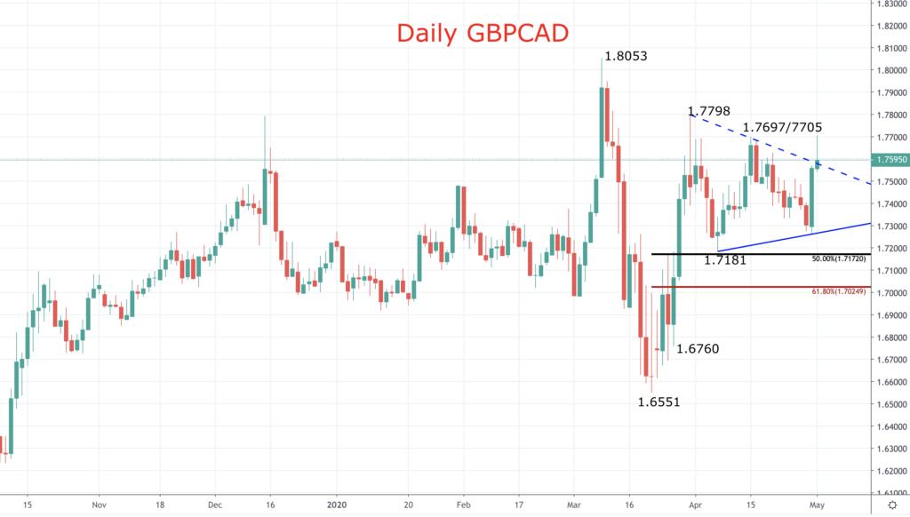 GBPCAD chart