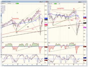 SPX-IWM chart