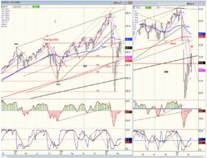 SPX-IWM Charts