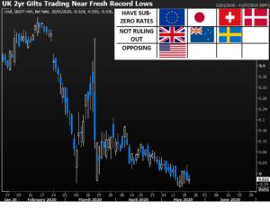 UK 2 Year Rates Chart