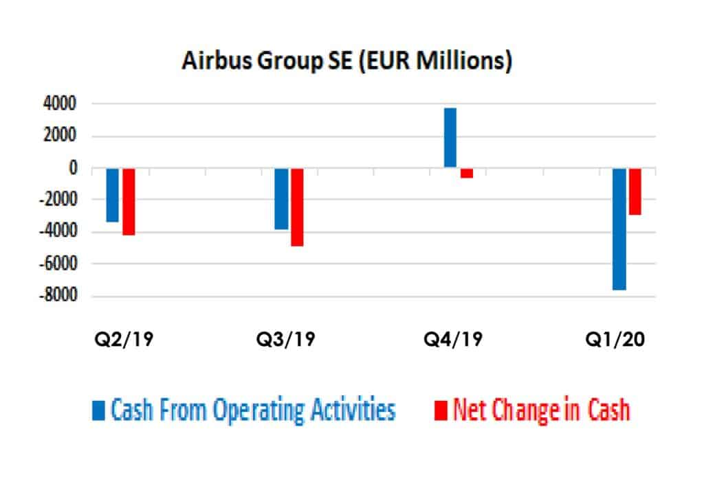 Airbus Group SE Quarterly Cash Flow Data