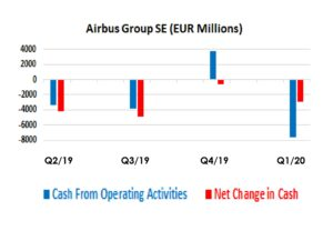 Airbus Group SE Quarterly Cash Flow Data